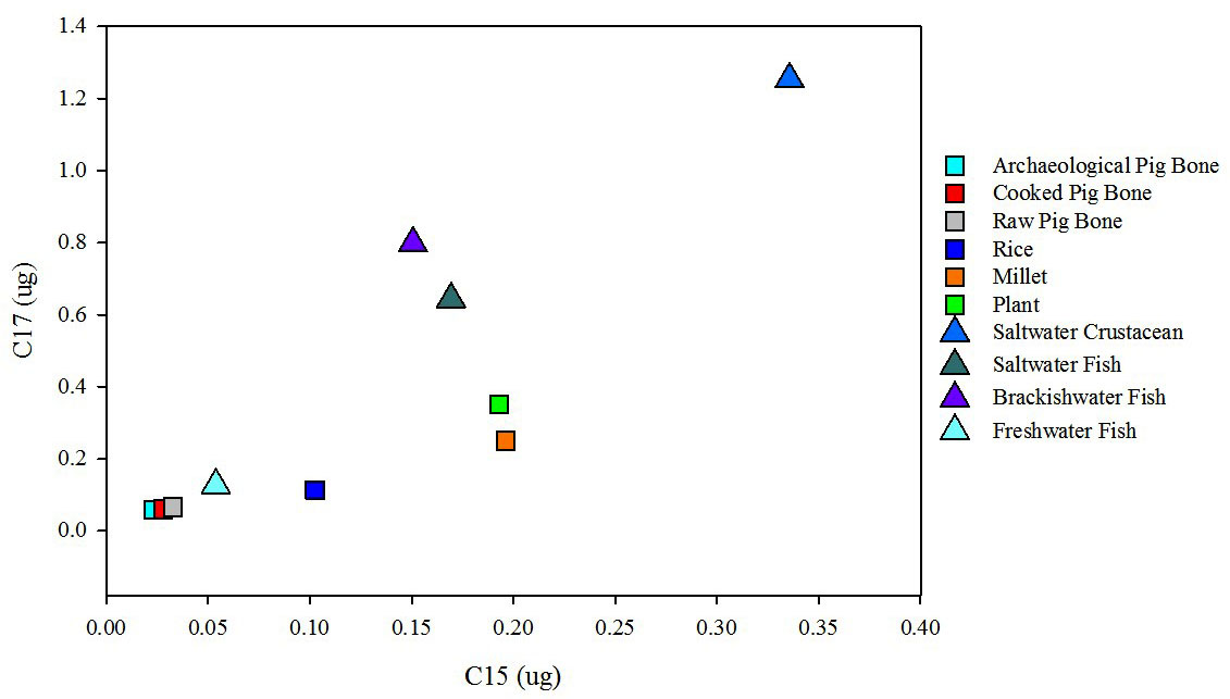 Figure 3. C15:C17 ratio for marine and terrestrial reference samples