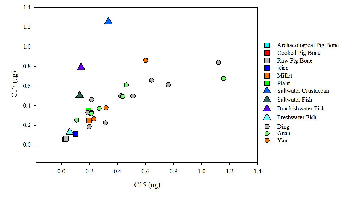 Figure 4b. C15:C17 peak ratios for early phase ritual pottery residues