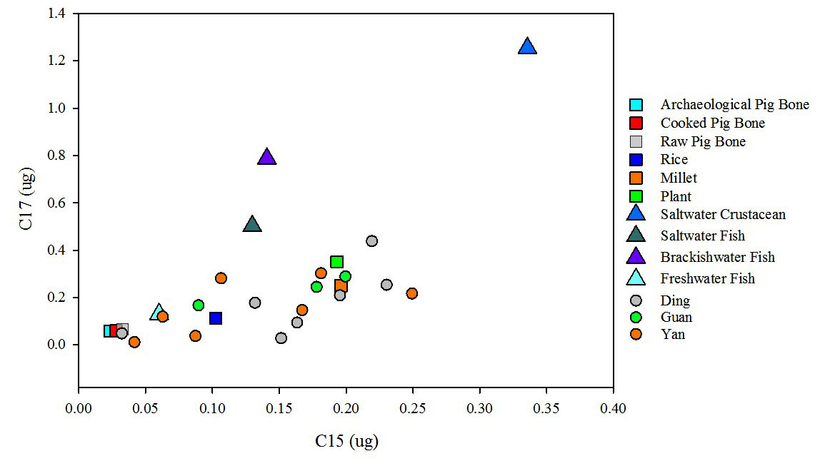 Figure 4d. C15:C17 peak ratios for late phase ritual pottery residues
